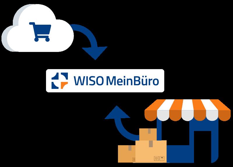 MeinBüro – Verkaufswege nutzen
