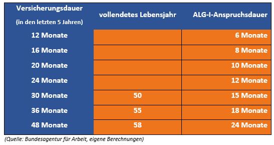 Dauer des ALG-I-Bezugs