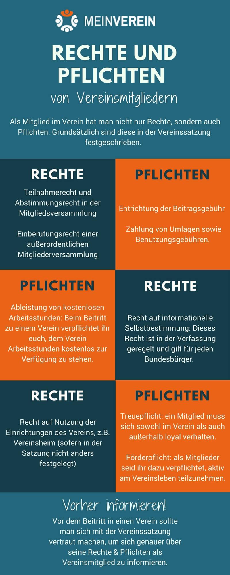 Infografik: Rechte und Pflichten von Vereinsmitgliedern gegenübergestellt.