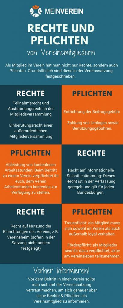 Infografik: Rechte und Pflichten von Vereinsmitgliedern gegenübergestellt