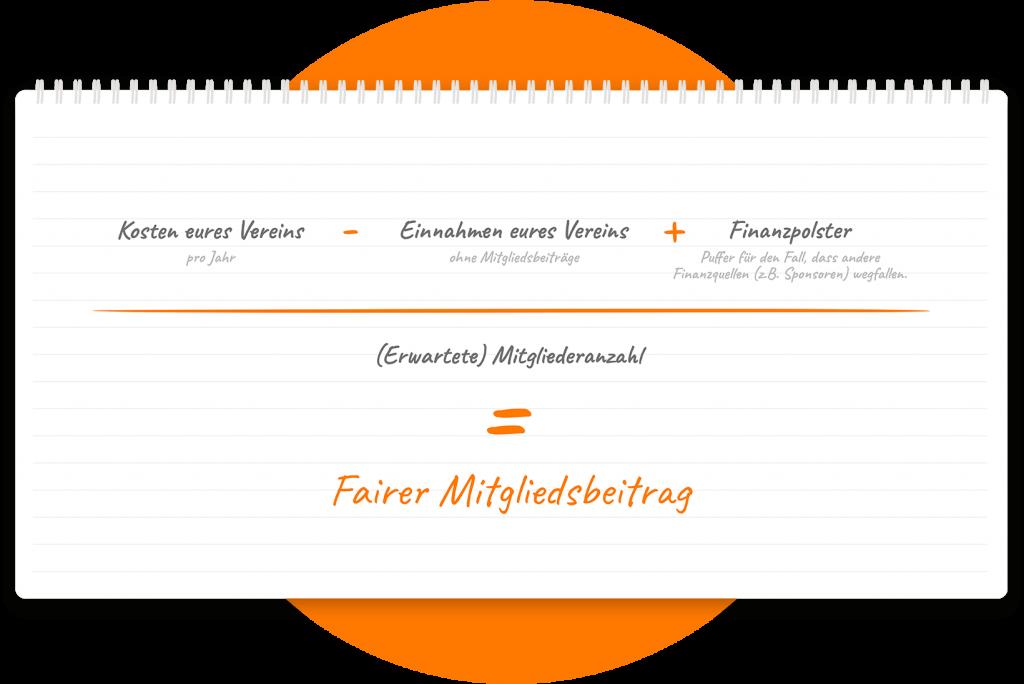 (Kosten des Vereins pro Jahr - Einnahmen des Vereins ohne Beiträge + Finanzpolster) / Erwartete Mitgliederanzahl = Fairer Mitgliedsbeitrag