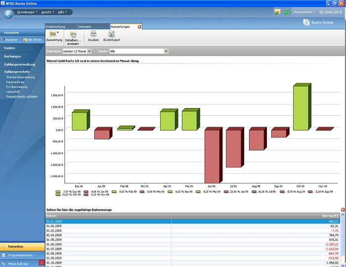 Mit der Finanzanalyse können Sie sich Auswertungen in grafischer und/oder tabellarischer Form anzeigen lassen. Jeder Bericht kann individuell angepasst und verändert werden. Das Beispiel hier zeigt 'wie viel Geld hatte ich in einem bestimmten Monat übrig'.