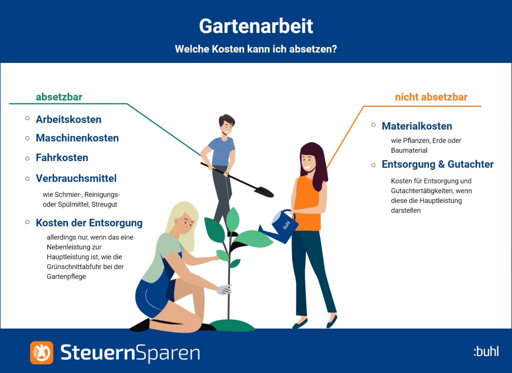 Gartenarbeit absetzbare Kosten Infografik