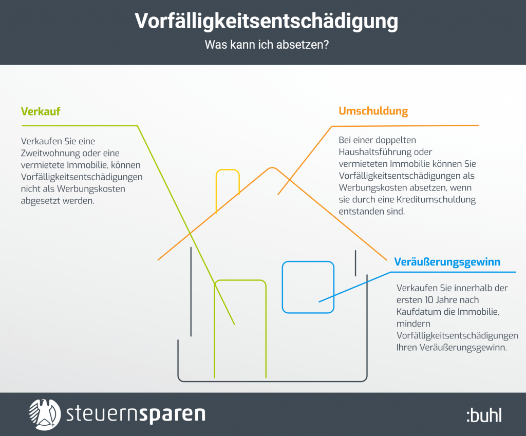 Vorfälligkeitsentschädigung Steuern Infografik
