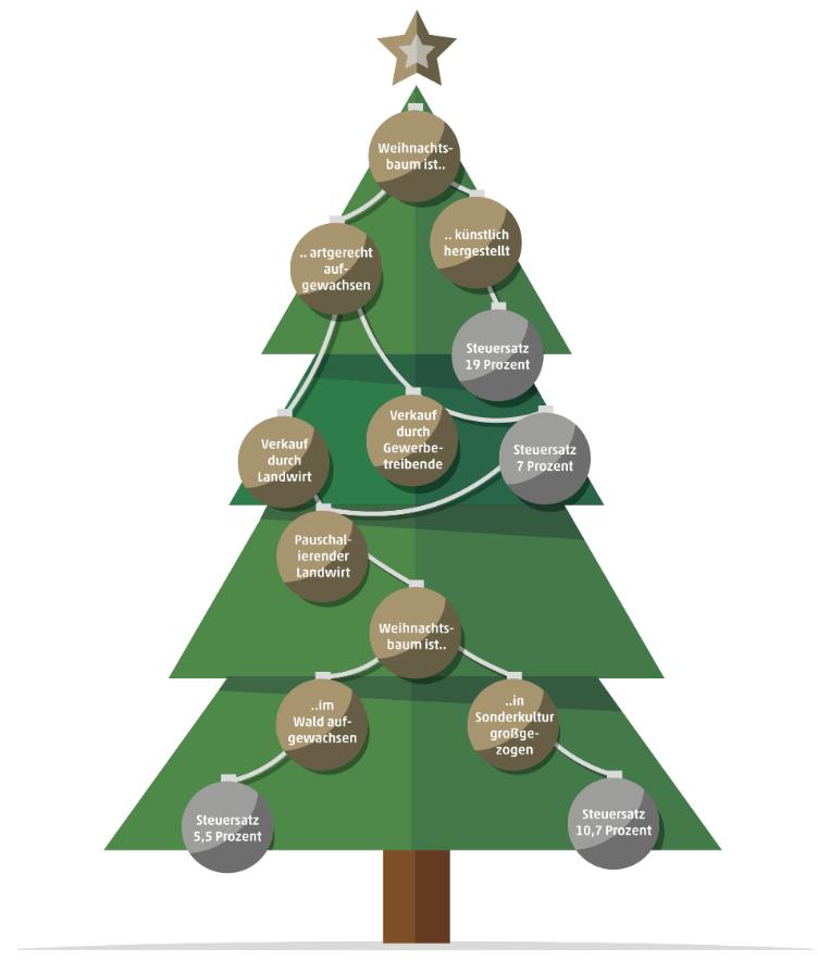 Weihnachtsbaum Steuer