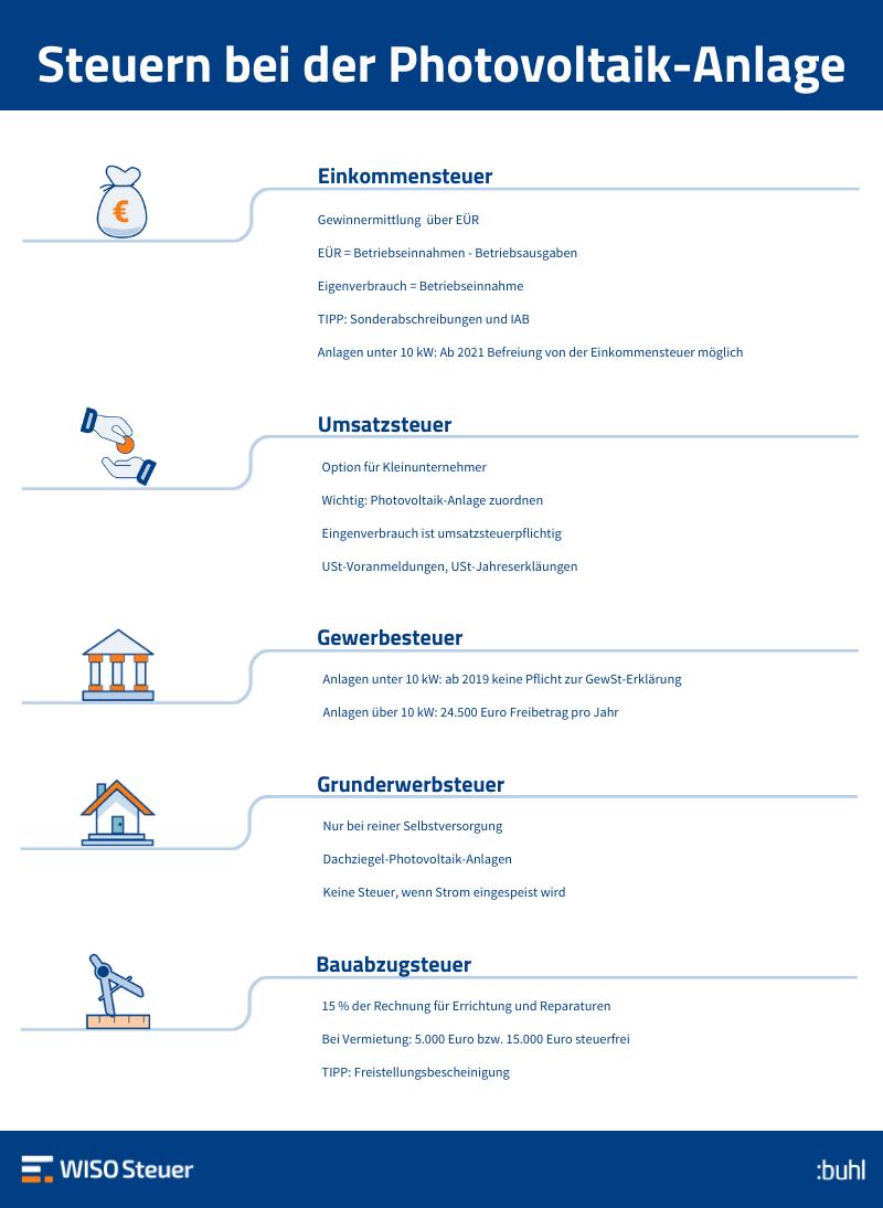 Infografik: Photovoltaik-Anlage & Steuern