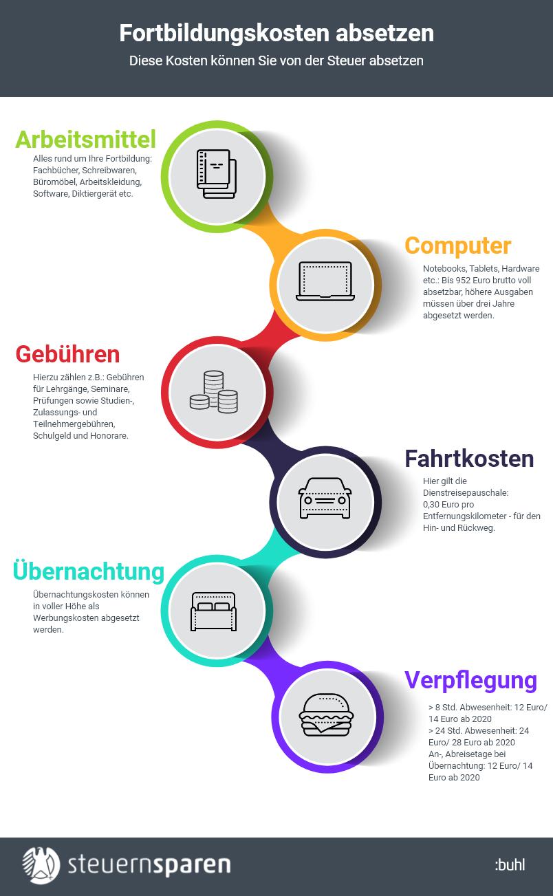 Fortbildungskosten absetzen Infografik