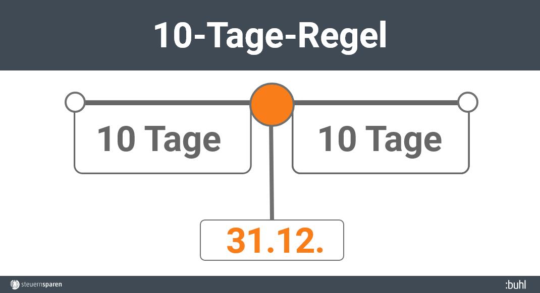 10-Tage-Regel Infografik