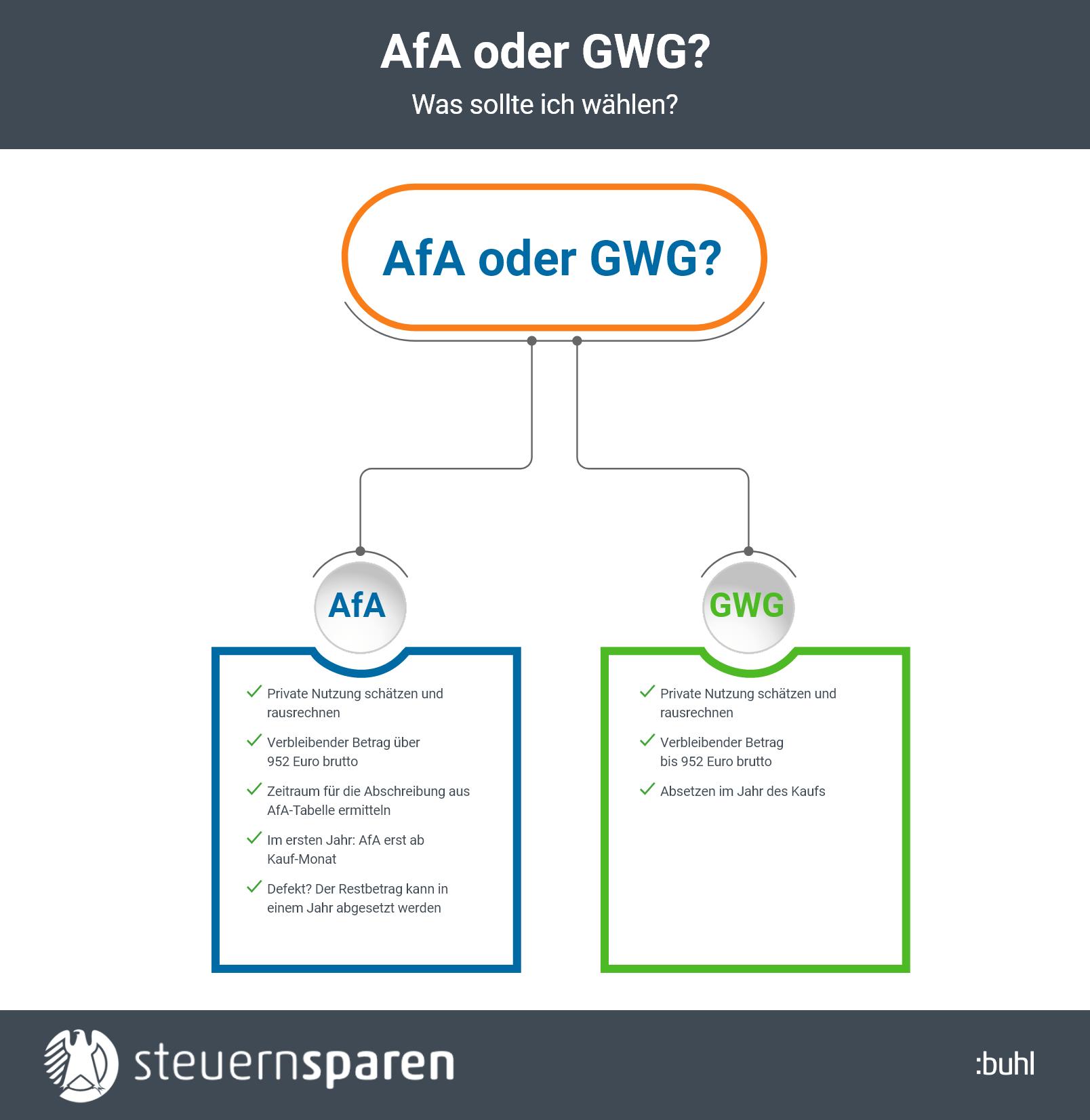 AfA oder GWG? Infografik auf einen Blick