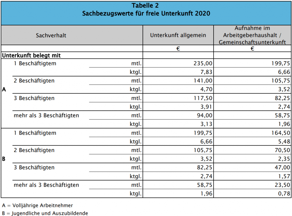 Sachbezug-Tabelle 2020 Unterkunft geldwerter Vorteil