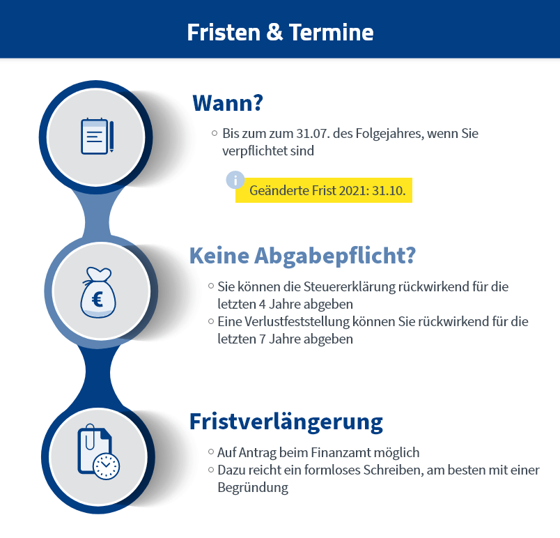 Steuererklärung Frist & Termine Infografik