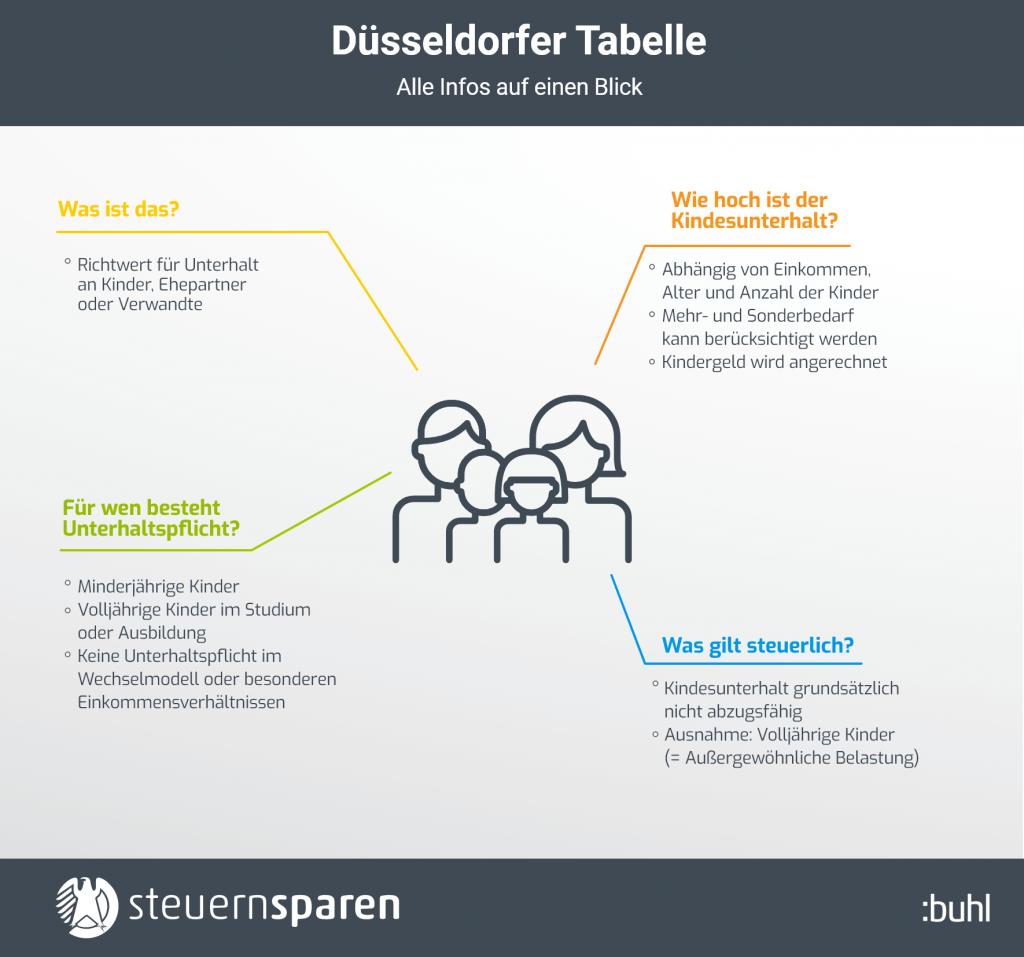 Düsseldorfer Tabelle Infografik