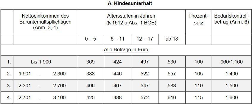 Düsseldorfer Tabelle Kindesunterhalt Beispiel