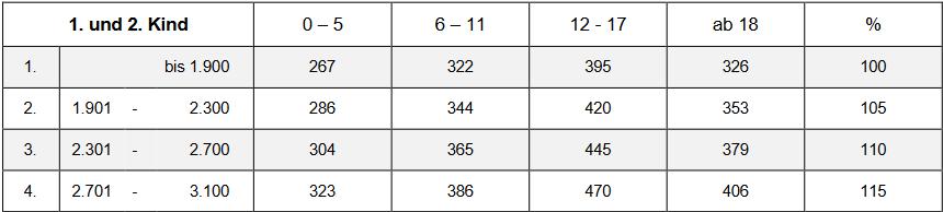 Düsseldorfer Tabelle Zahlbeträge