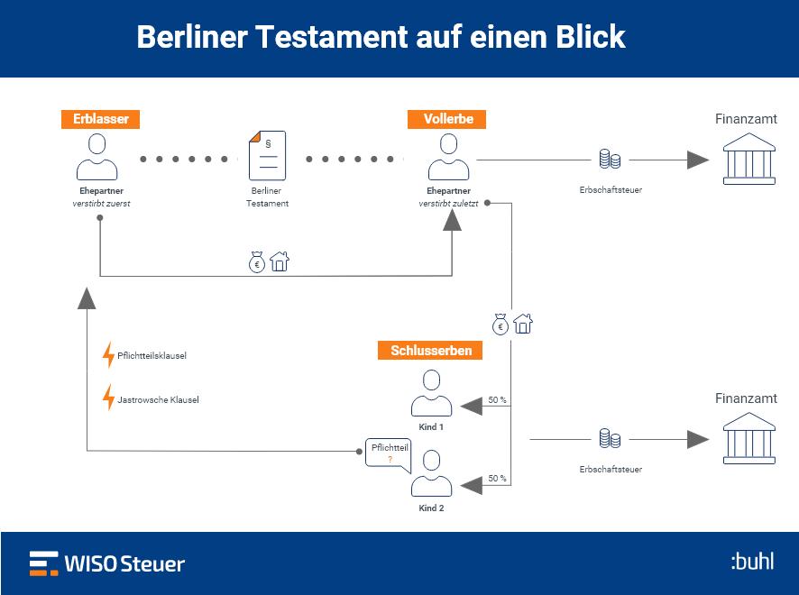 Berliner Testament Erklärung Infografik
