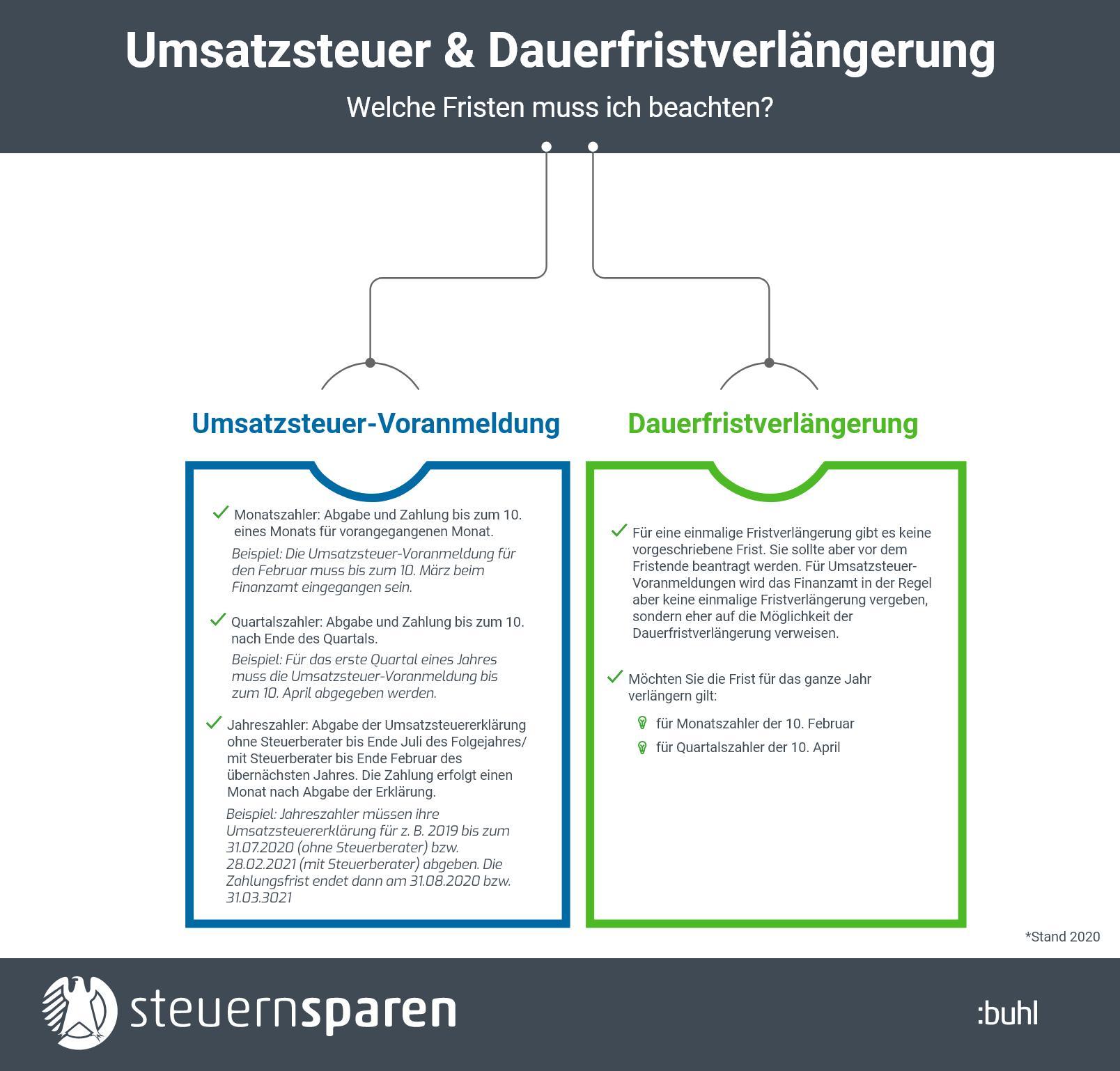 Dauerfristverlängerung Infografik
