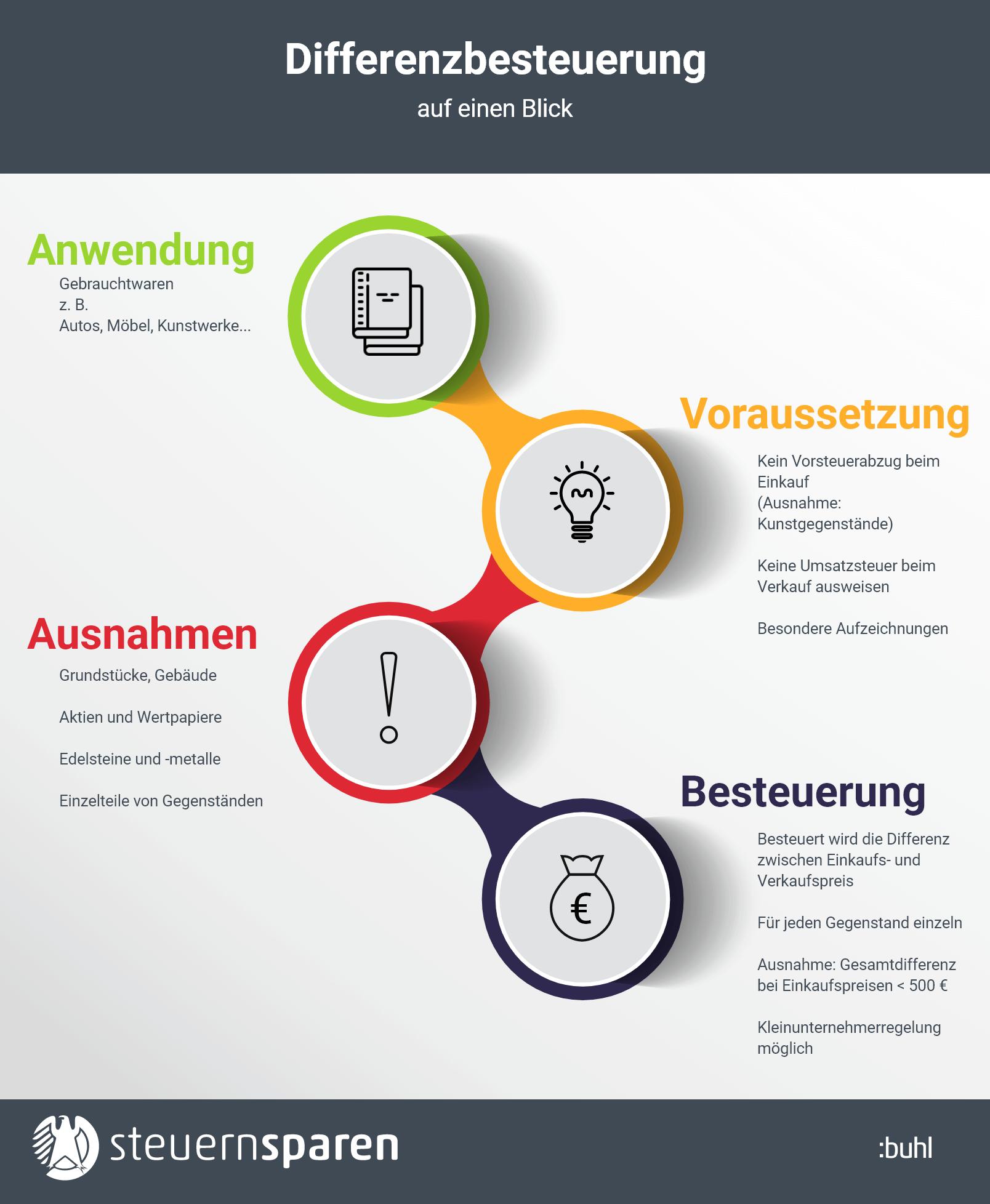 differenzbesteuerung erklaerung infografik
