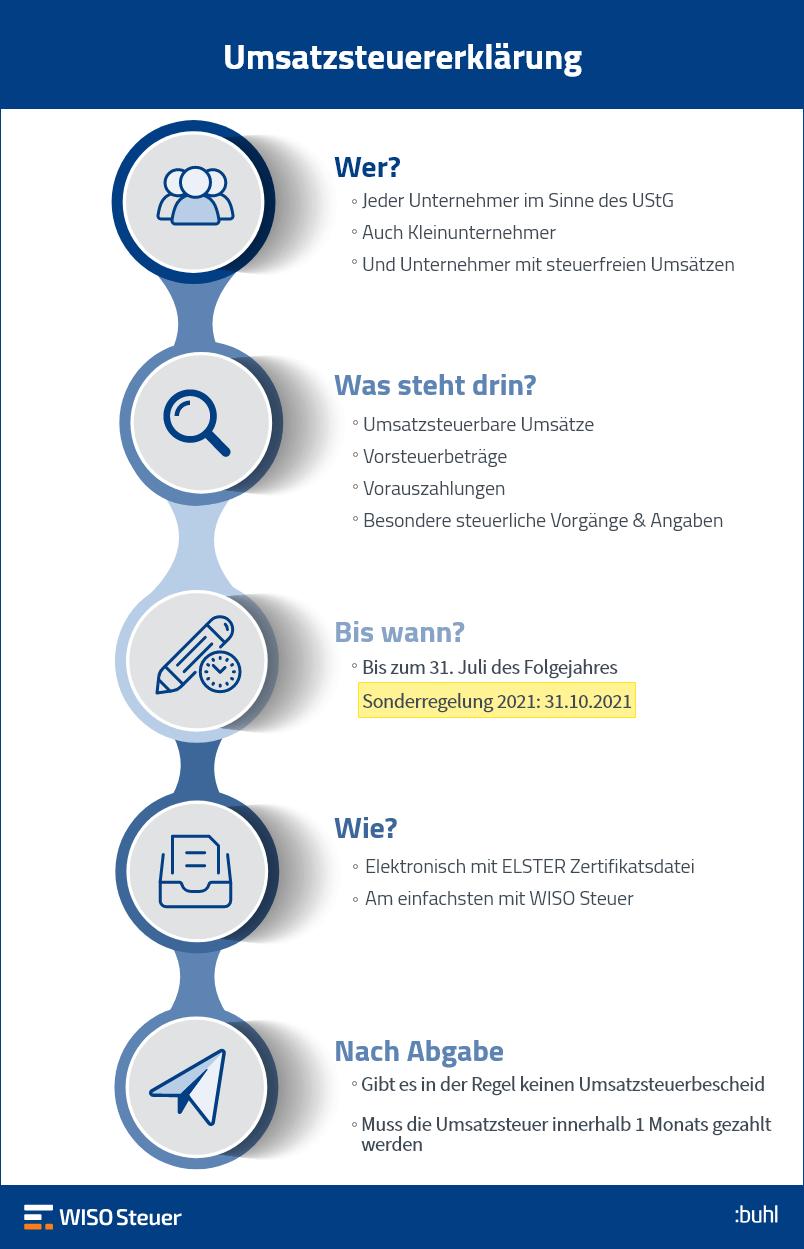 Umsatzsteuer Erklärung Infografik