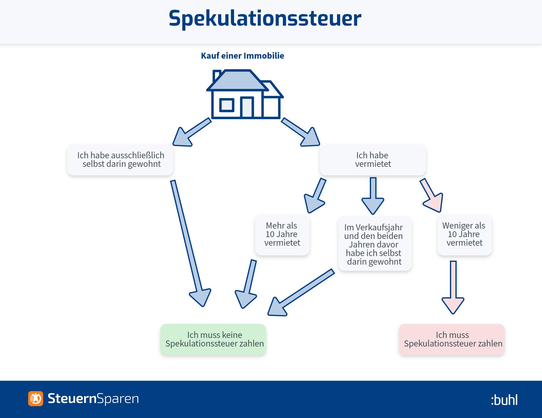 Spekulationssteuer Infografik