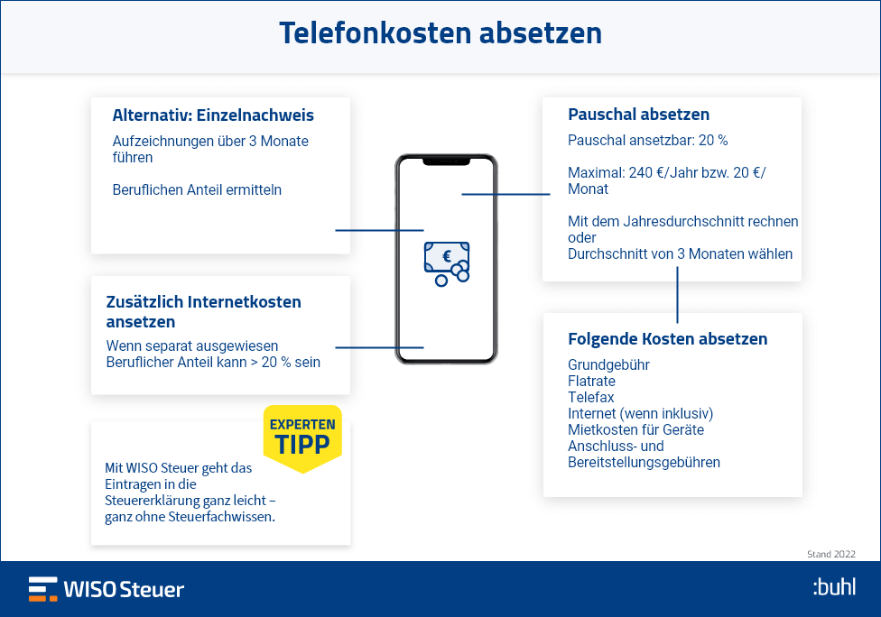 Infografik Telefon Kosten Absetzen Steuer Erklärung