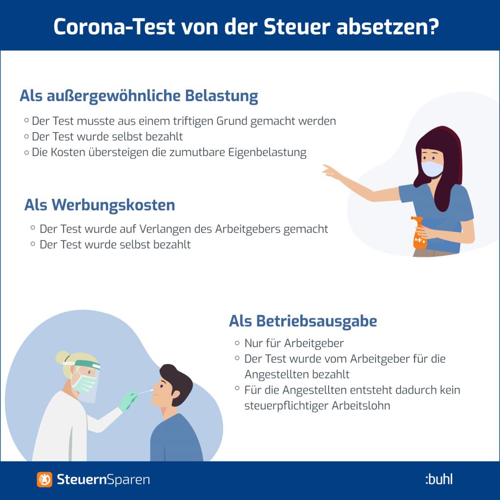 Corona-Test Steuer absetzen