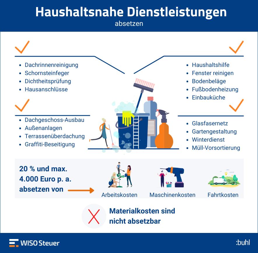 Haushaltsnahe Dienstleistungen absetzen Infografik