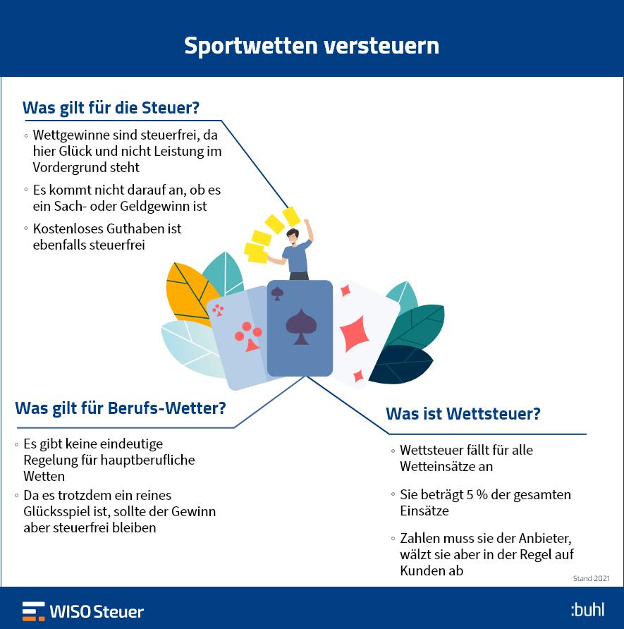 Sportwetten versteuern Infografik