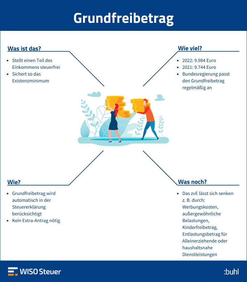 Grundfreibetrag Infografik