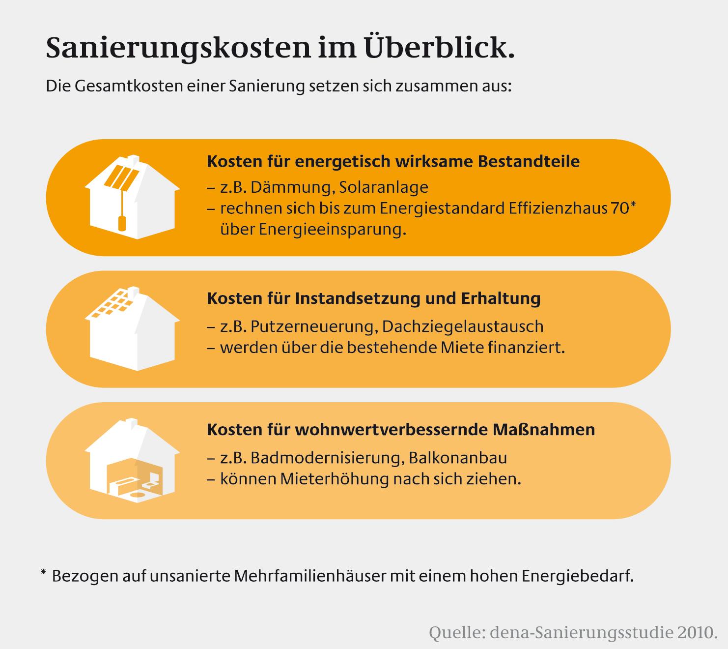 Infografik_Sanierungskosten